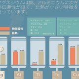 主要金属との熱伝導率・比熱の比較