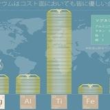主要金属とのコスト比較