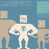 主要金属との強度比較