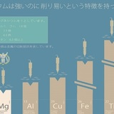 主要金属との切削性の比較