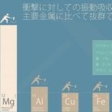 主要金属との振動吸収性の比較